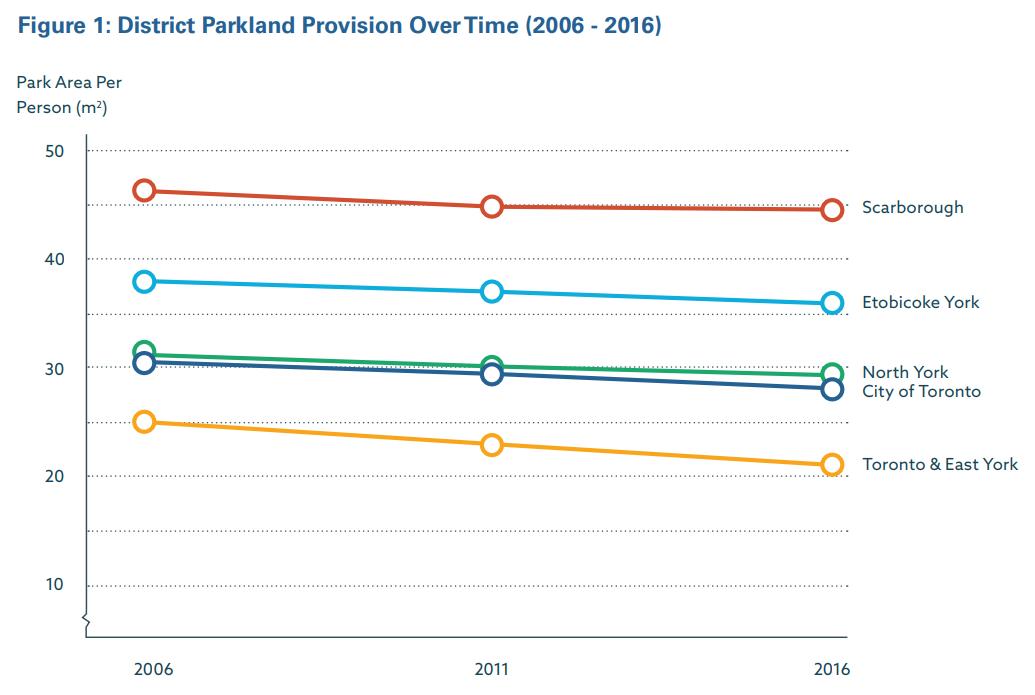 park graph 1