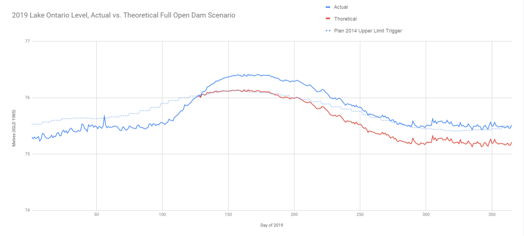 Graph of 2019 Lake Ontario Levels, Actual versus Theroetical Full Open Dam Scenario