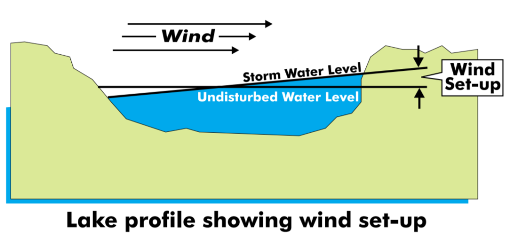 Diagram illustrating lake surge